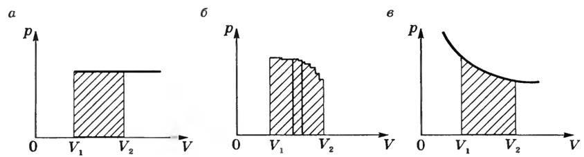 Как определить работу газа при изотермическом процессе