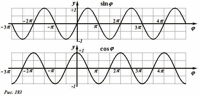 косинуса и функций график синуса
