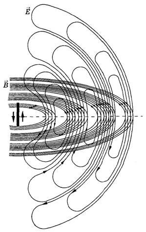 сложения электромагнитных волн: