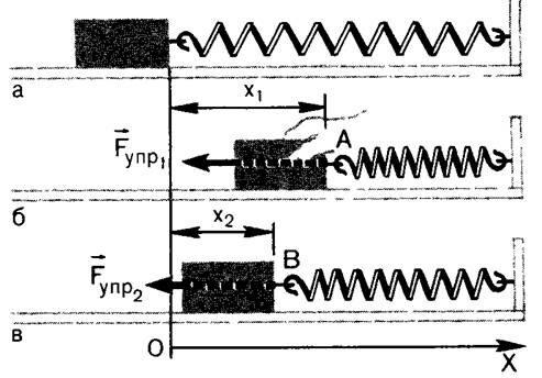 referat Закон сохранения энергии physbook Потенциальная энергия упруго деформированного тела