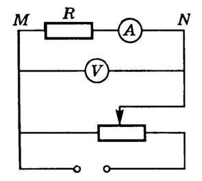 На рисунке приведен график зависимости силы