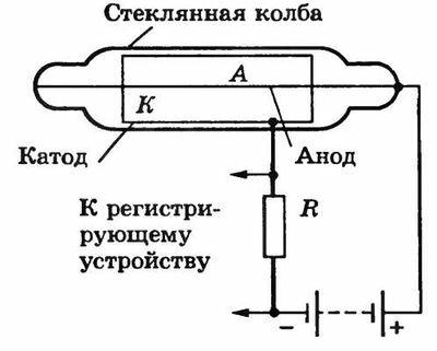 A. Методы регистрации —
